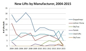Lifts by manufacturer-year
