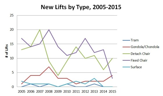 The mix of lifts built each year changes significantly.