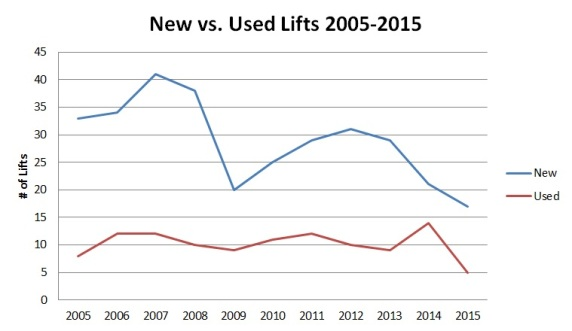 Most lifts built in a given year are usually brand new.