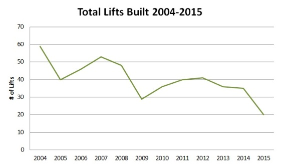 The overall lift construction trend continues downward.