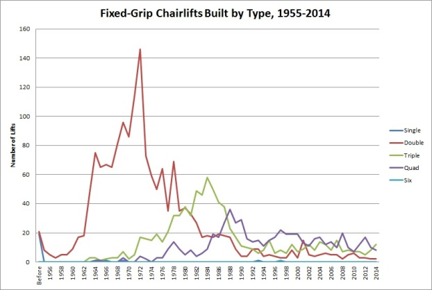 Fixed Grip Chairlifts Built by Type, 1958-2014