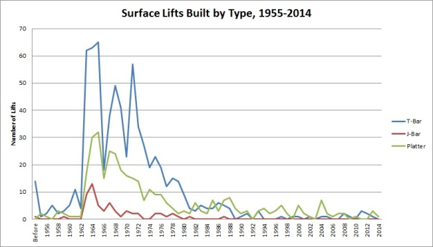 Surface Lifts Built by Type, 1958-2014