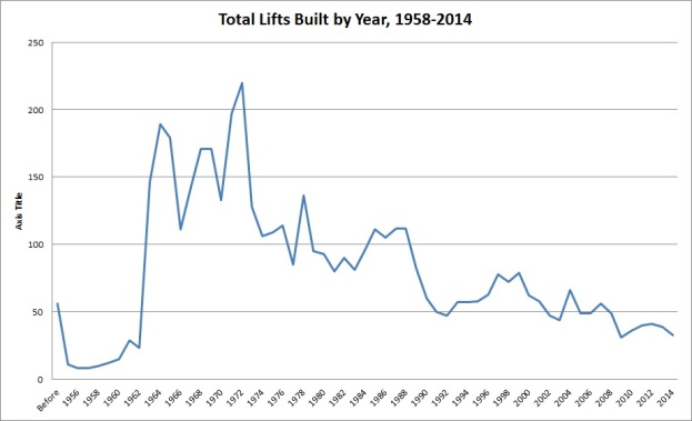 Number of Lifts Built per Year