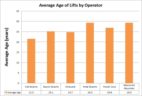 Average age of a lift at the biggest six operators varies by almost 10 years.