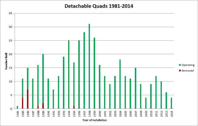 The detachable building bubble in the late 1990s will probably be followed by a replacement bubble around 2022.