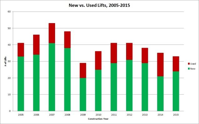 2015 new vs used