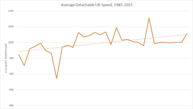 avg speed over time