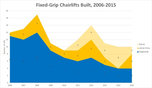 fixedgriplifts20062015