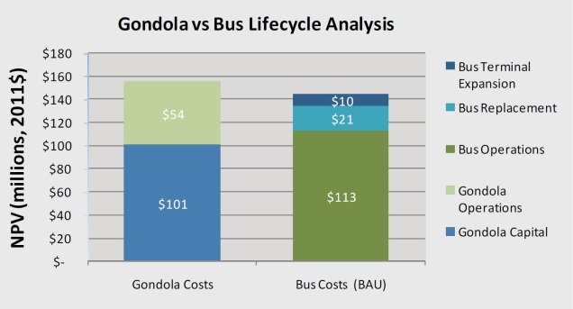 gondola v bus lifecycle cost