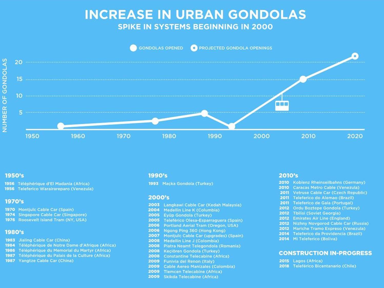 urban gondola timeline