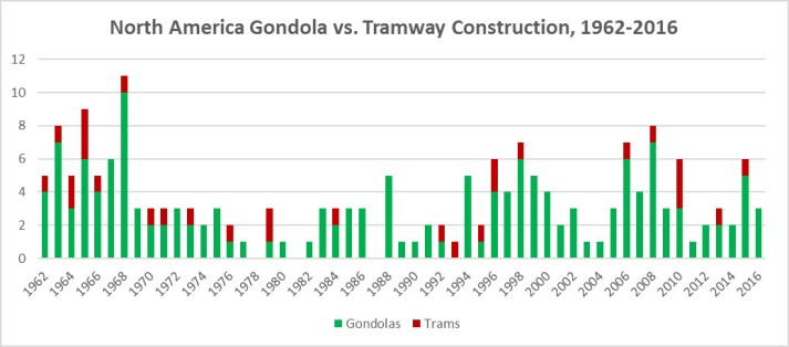 NA gondolas vs trams