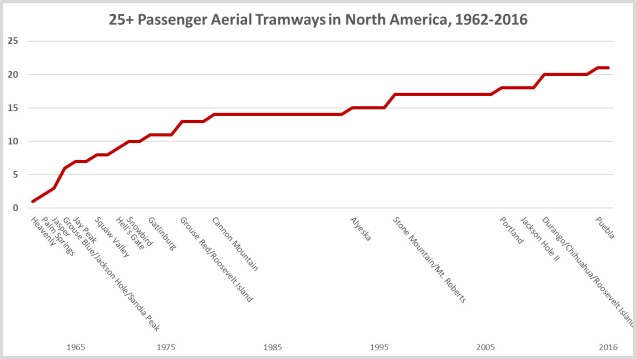 NA Tram Timeline