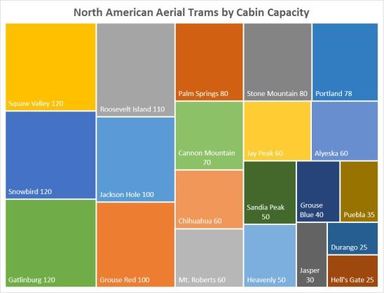 NA trams capacity