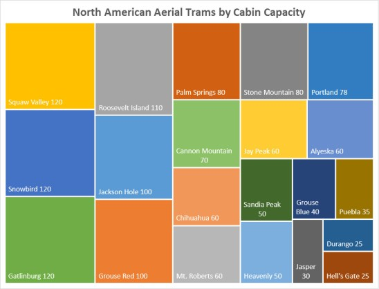 NA trams capacity