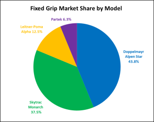 fixedmarketshare2018
